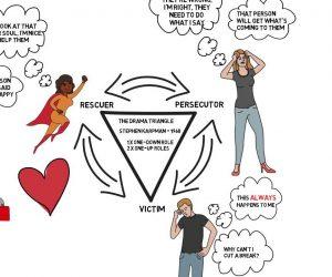 Tam giác Karpman Drama- sự hóa giải thần kỳ cho mối quan hệ