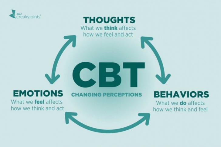 Liệu pháp nhận thức hành vi cho trầm cảm và lo âu